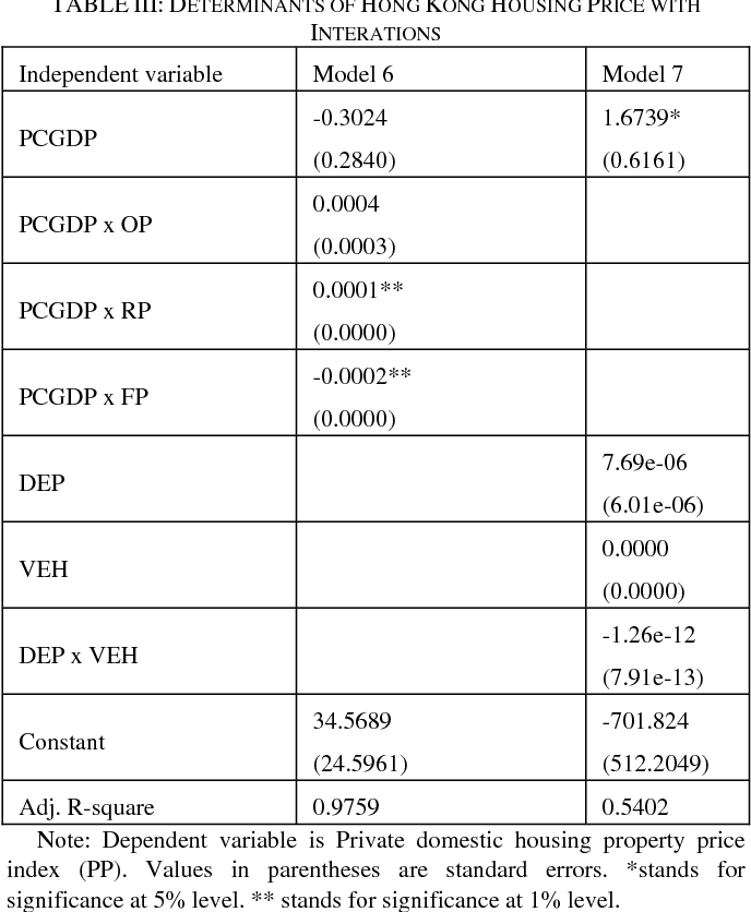 Table Iii From Determinants Of Hong Kongs Housing Prices
