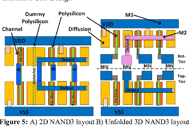 Figure 5 from On the Design of Ultra-High Density 14nm