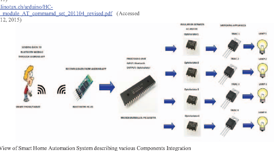 Figure 1 from Real time smart home automation based on PIC