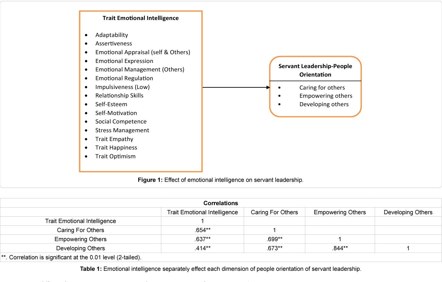 Table 1 from Impact of Emotional Intelligence on People