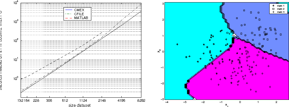 Figure 2 from LS-SVMlab : a MATLAB / C toolbox for Least