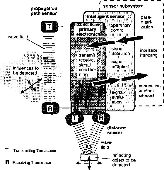 Ultrasonic sensors in air - Semantic Scholar