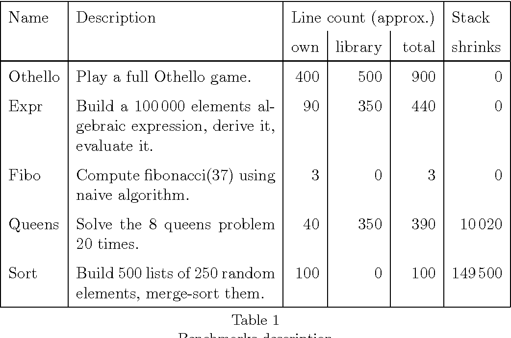 Table 1 from Tail call elimination on the Java Virtual
