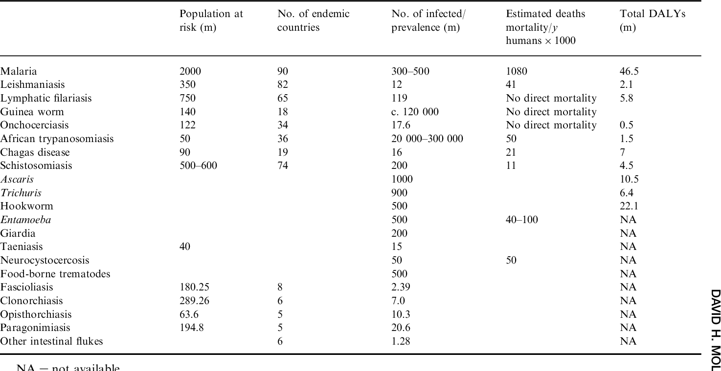 Control of human parasitic diseases: Context and overview