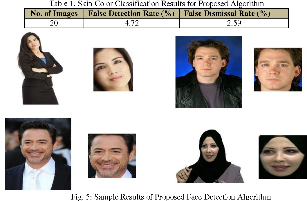 PDF] A New Algorithm for Human Face Detection Using Skin