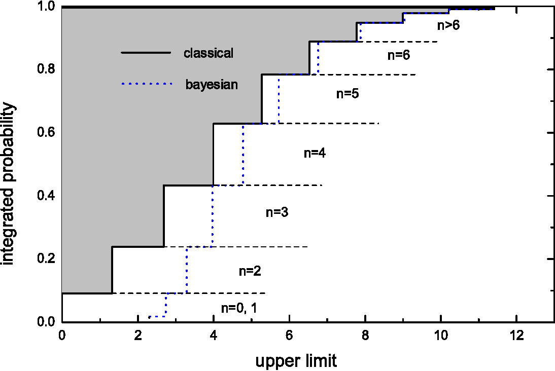 Figure 21 from Frequentist and Bayesian confidence intervals