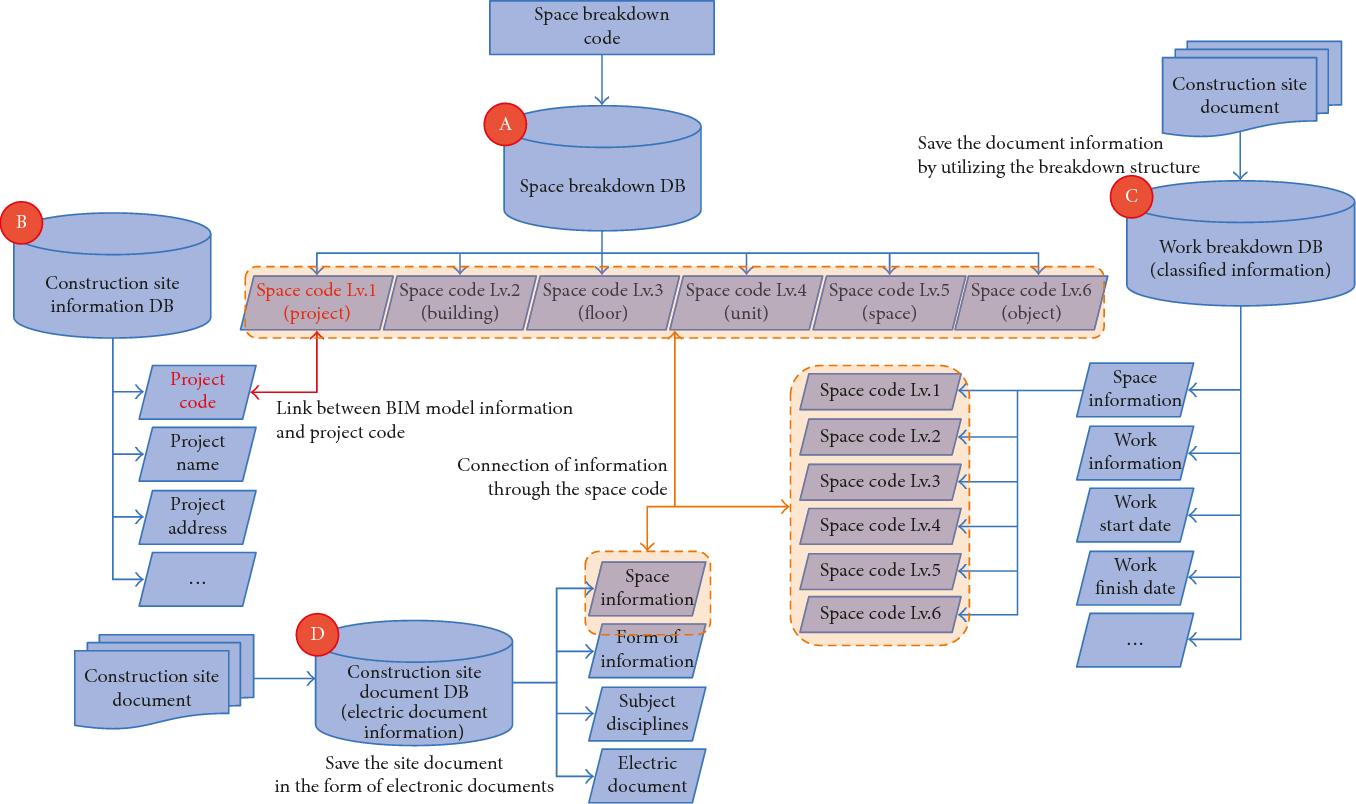 PDF] BIM-Based Construction Information Management Framework