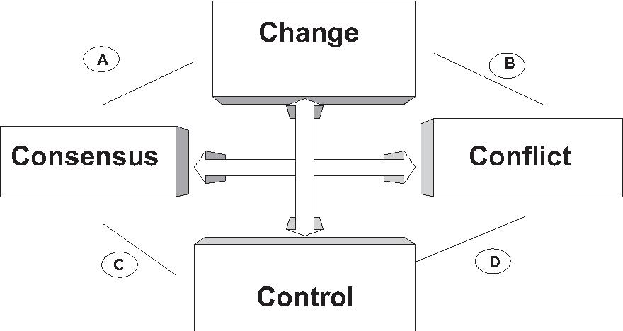 The Dynamics of Curriculum Design and Development: Scenarios