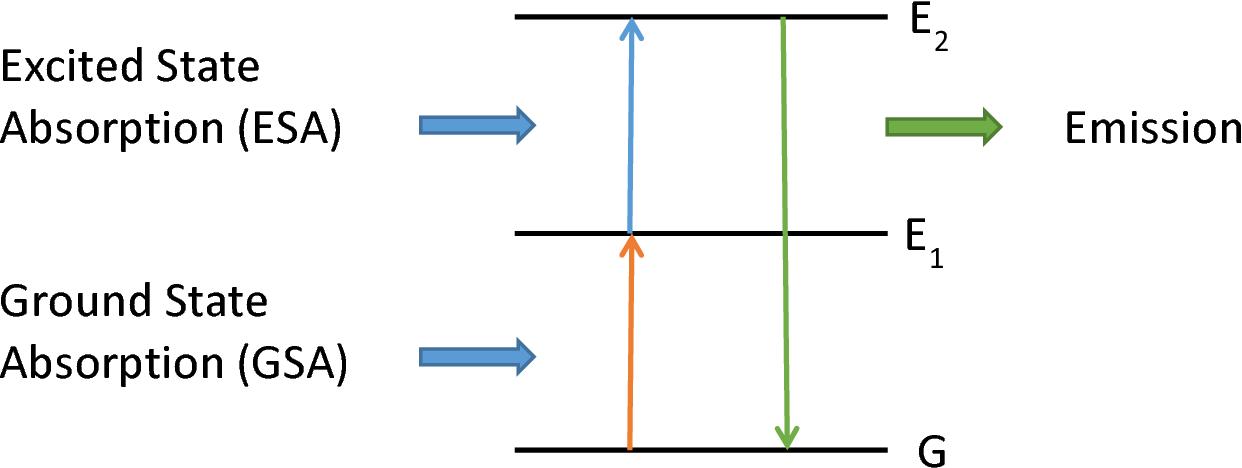 figure 10-1