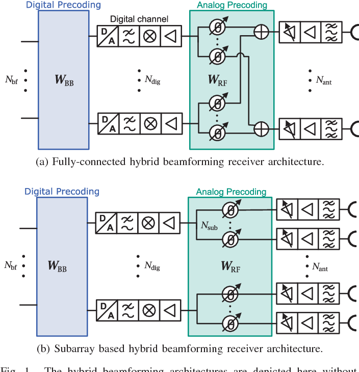 Path based MIMO channel model for hybrid beamforming
