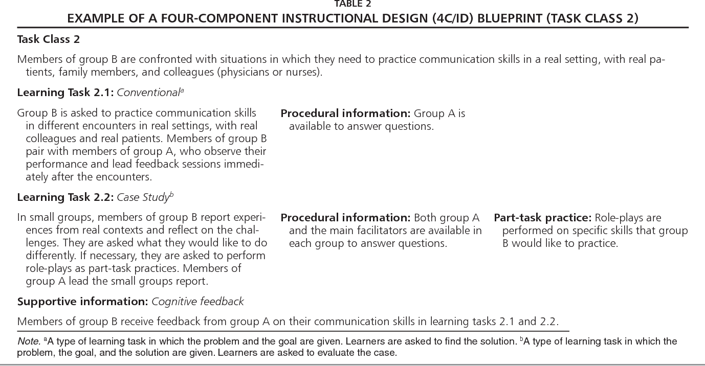 Pdf From Lecture To Learning Tasks Use Of The 4c Id Model In A Communication Skills Course In A Continuing Professional Education Context Semantic Scholar