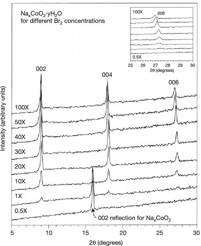 31 Bromine Phase Diagram