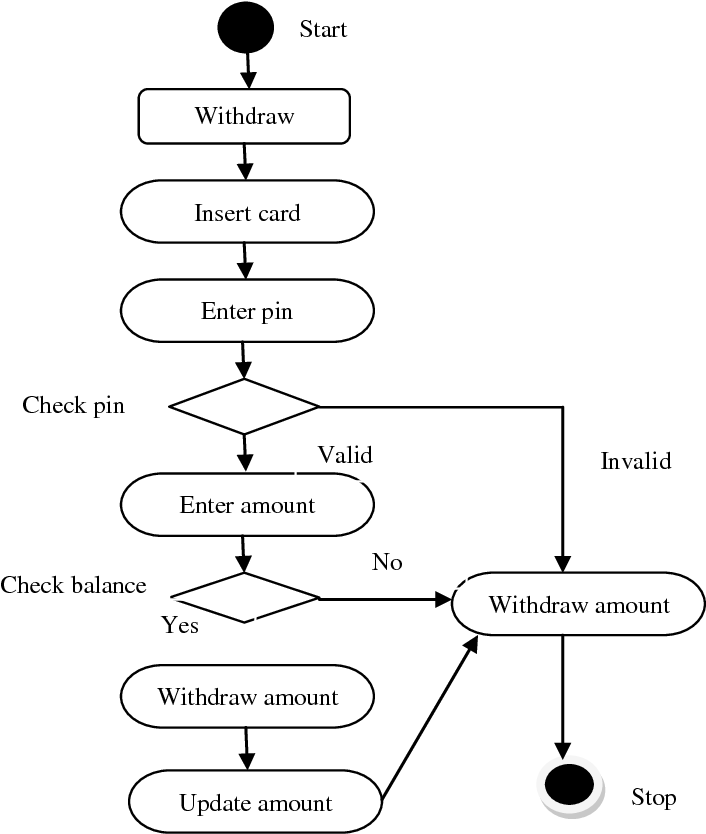 Figure 2 From An Integrated Model Based Test Case Prioritization Using Uml Sequence And Activity Diagram Semantic Scholar