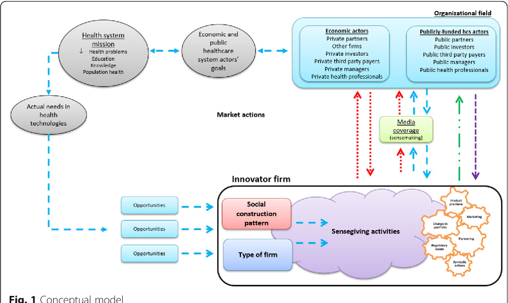 Emerging health technology firms' strategies and their