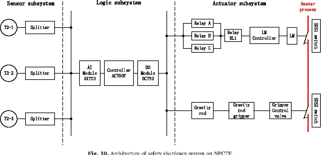 figure 10 from sil verification for srs with diverse wind turbine reliability block diagram rbds and analytical system reliability