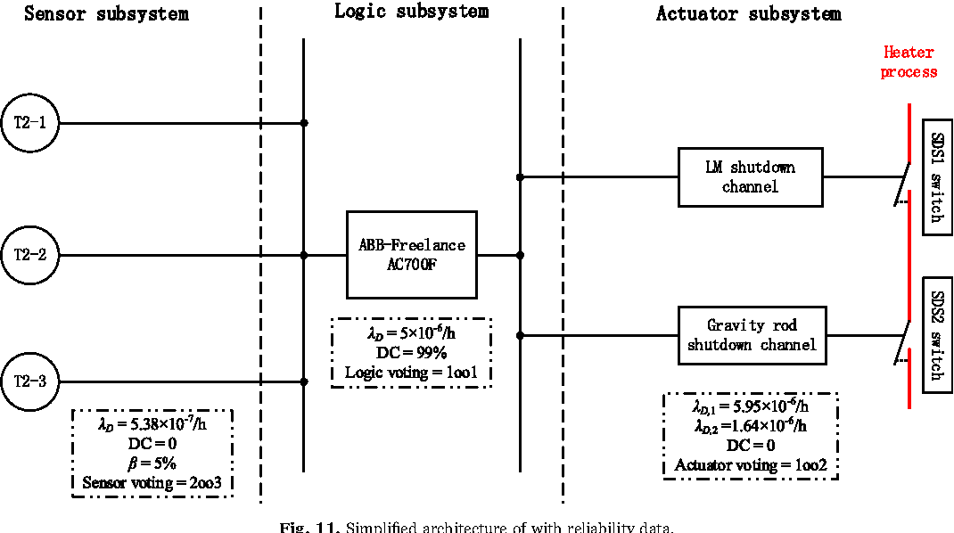 figure 11 from sil verification for srs with diverse wind turbine reliability block diagram reliability block diagram 2 out of 3