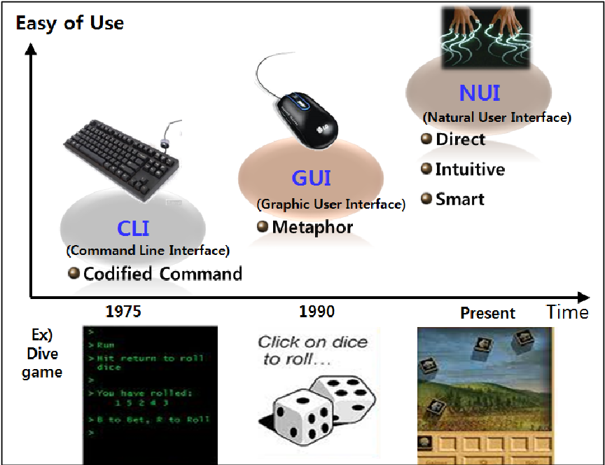 Figure 1. The evolution of the user interface technology