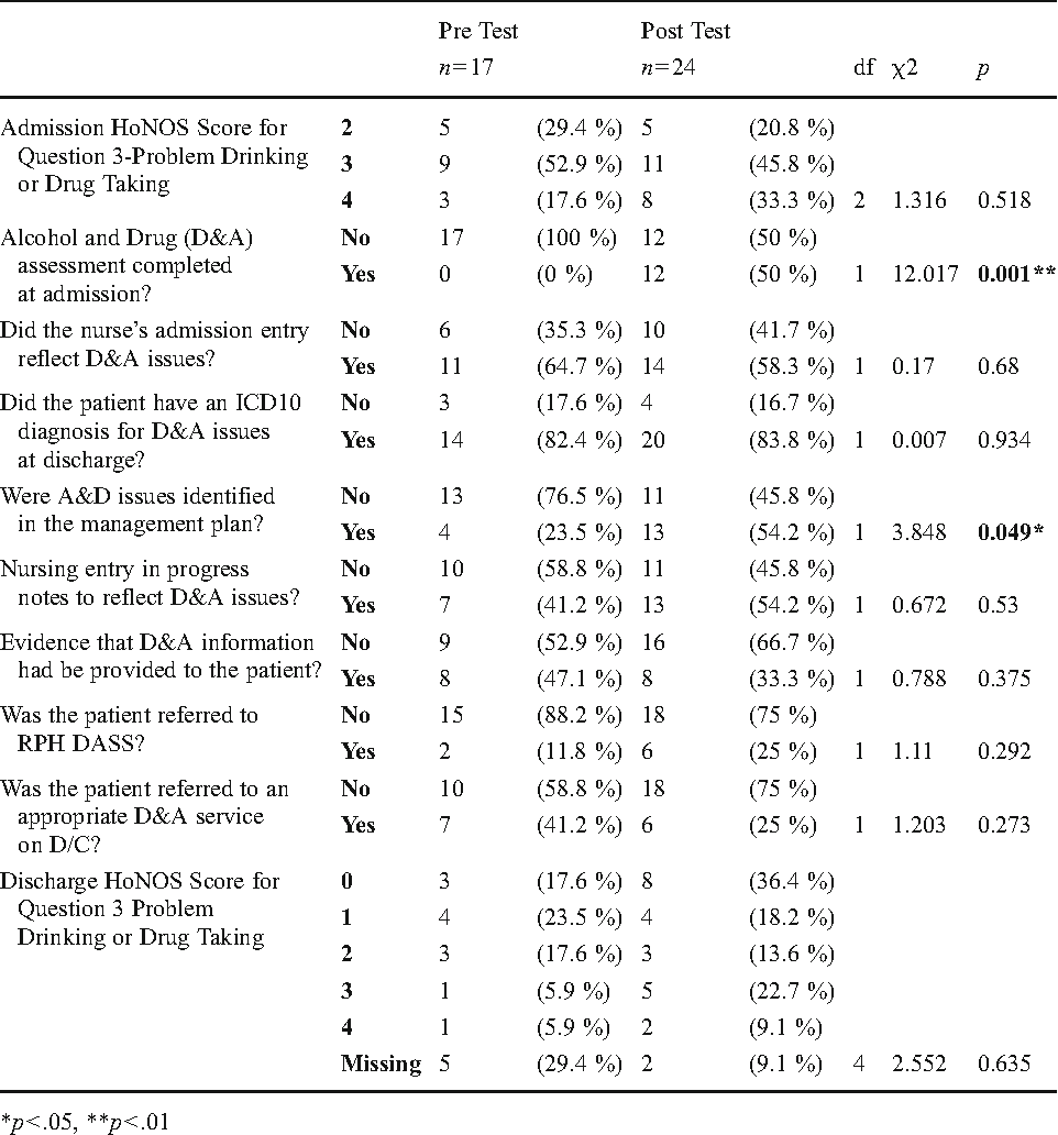 Pdf The Alcohol Smoking And Substance Involvement Screening Test Assist In An Acute Mental Health Setting Semantic Scholar