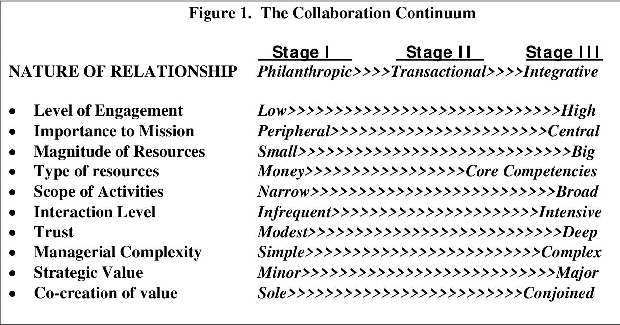 Pdf Social Enterprise Series No 32 Value Creation In Business Nonprofit Collaborations Semantic Scholar