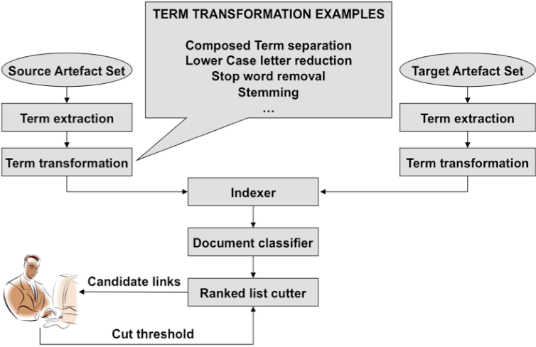 PDF] Enhancing IBM Requisite Pro with IR-based Traceability ...