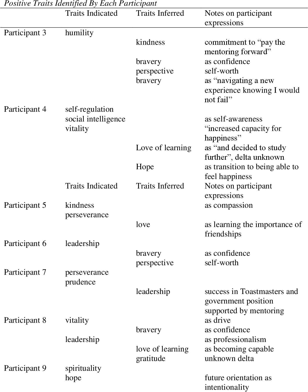 PDF] Adult Development of Positive Personality Traits