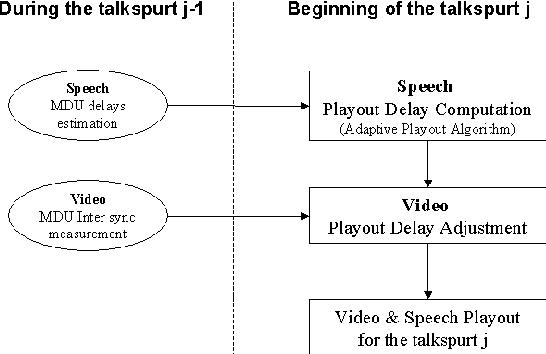 PDF] A Synchronization Control Scheme for Videoconferencing