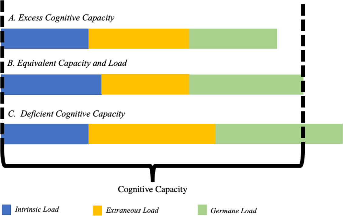 Pdf Chapter 2 Cognitive Load Theory And Instructional Message Design Semantic Scholar