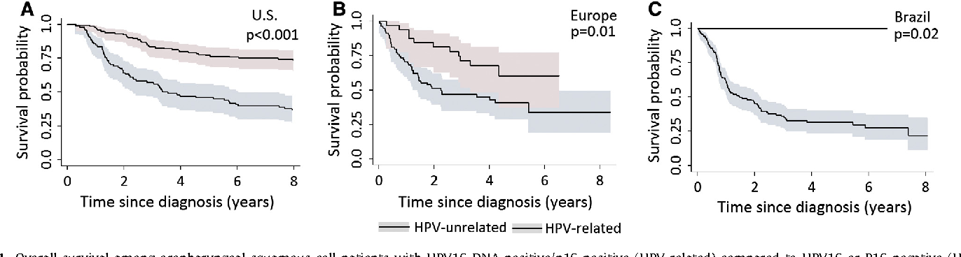 Figure 1 from Effect of HPV on head and neck cancer patient