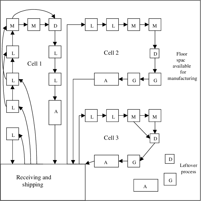Pdf Design Of Cellular Manufacturing Systems For Dynamic And Uncertain Production Requirements With Presence Of Routing Flexibility Semantic Scholar