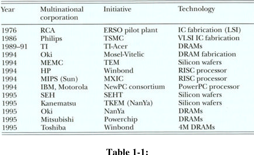 table 1-1