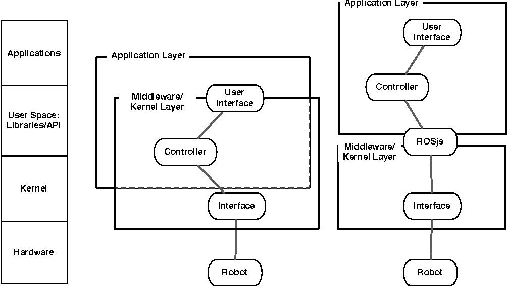 Figure 1 from Robots as web services: Reproducible