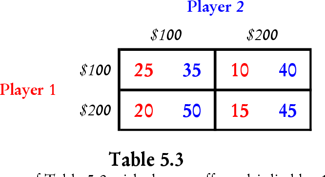 table 5.3