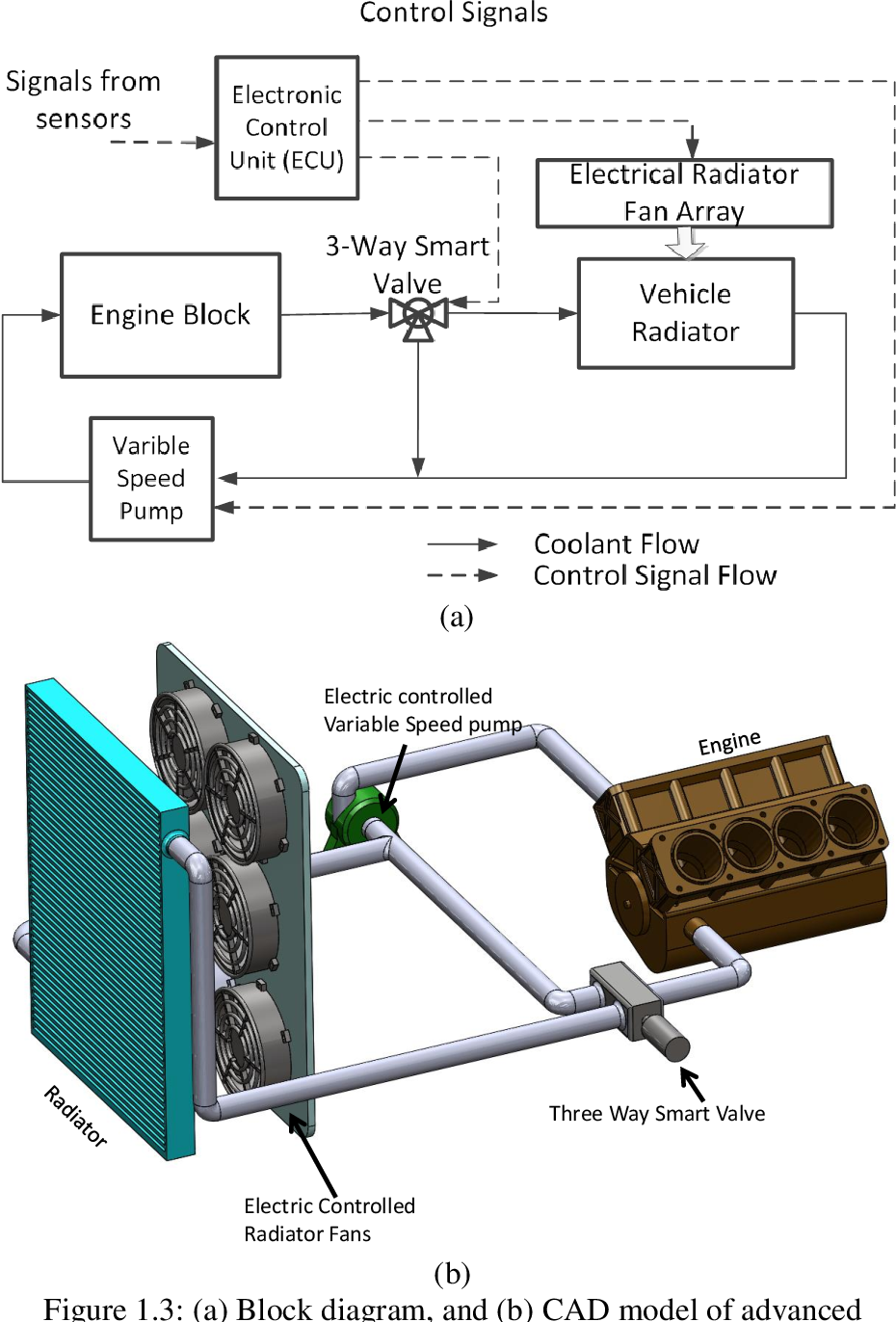 Investigation of Advanced Engine Cooling Systems - Optimization and  Nonlinear Control | Semantic ScholarSemantic Scholar
