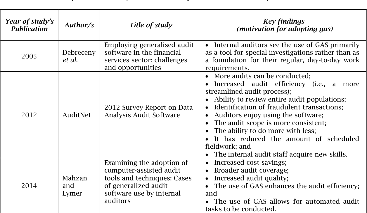 Pdf The Use Of Generalised Audit Software By Internal Audit Functions In A Developing Country The Purpose Of The Use Of Generalised Audit Software As A Data Analytics Tool Semantic Scholar