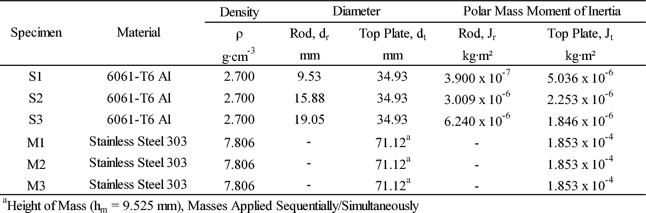 PDF] Drive Plate Mass Polar Moment of Inertia in Stokeo Type