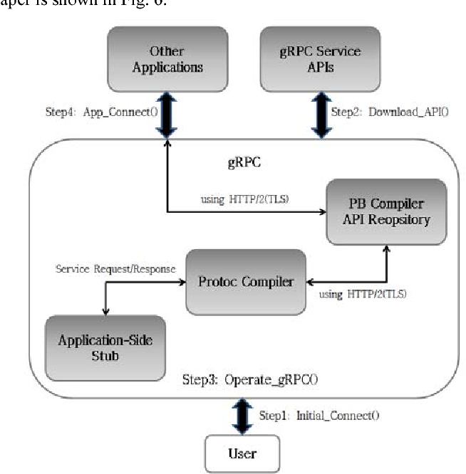 Proposal of GRPC as a New Northbound API for Application