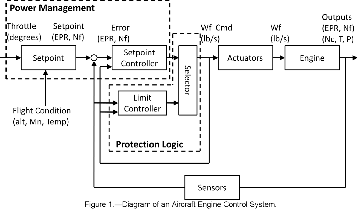 Figure 1 from Control Design for a Generic Commercial Aircraft Engine |  Semantic ScholarSemantic Scholar