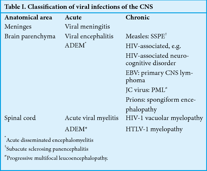 Table I From Viral Infections Of The Central Nervous System Semantic Scholar