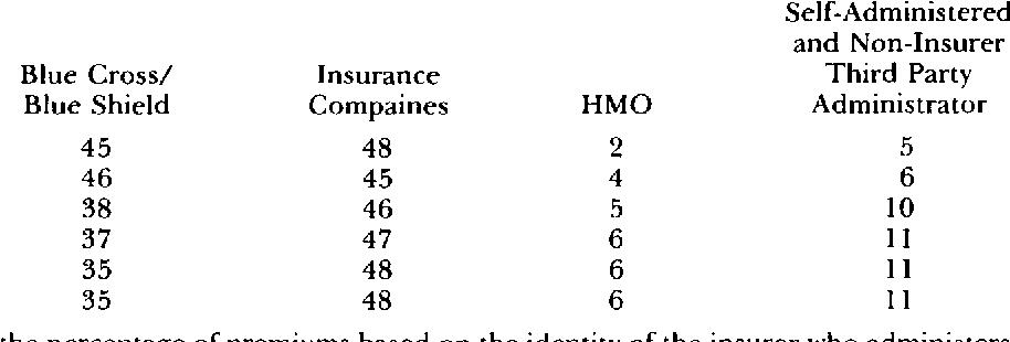 Competition in health insurance markets.   Semantic Scholar