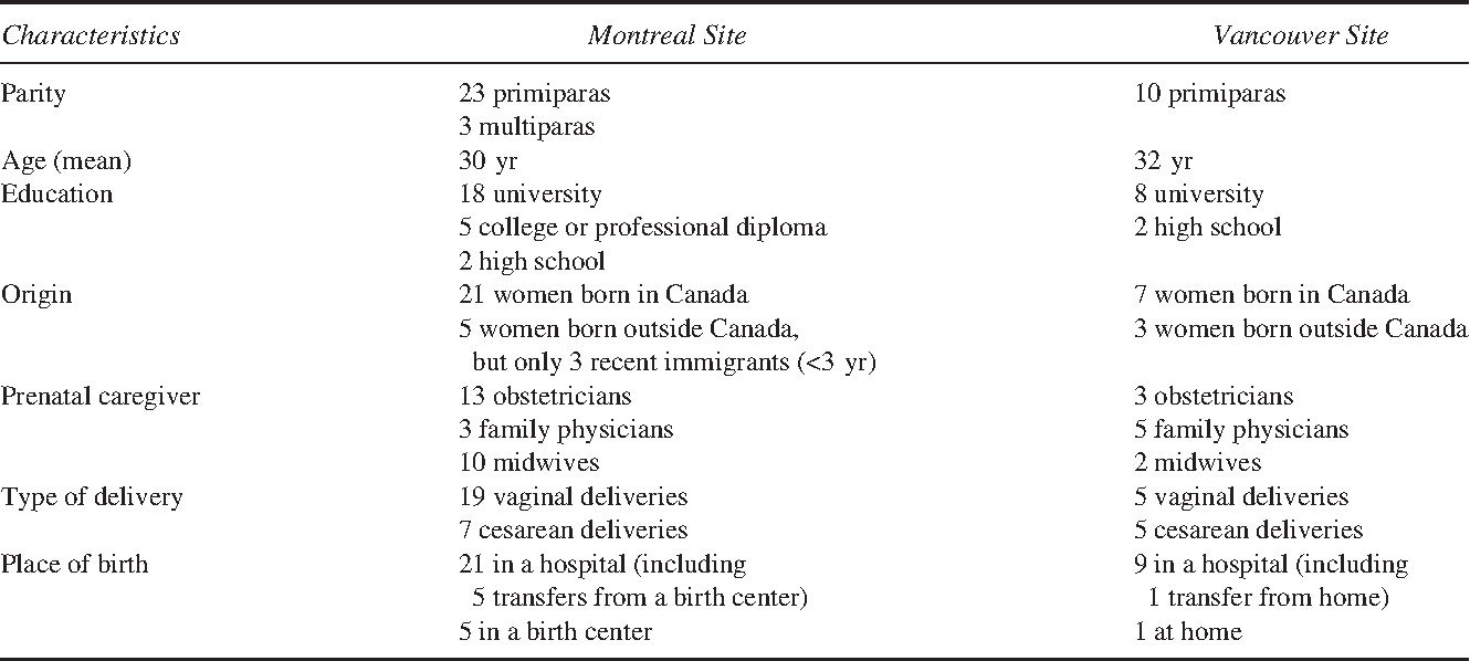 A Mirage Of Change Family Centered Maternity Care In Practice Semantic Scholar