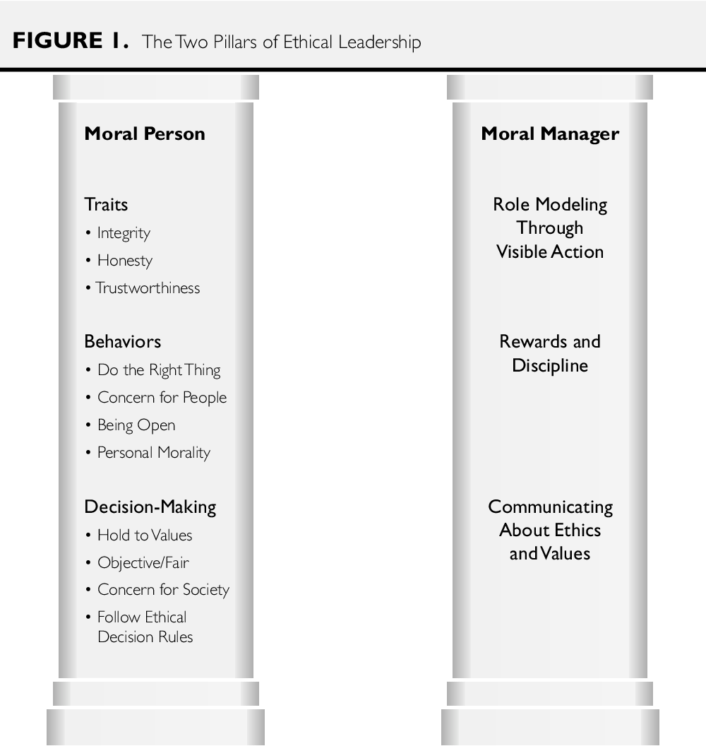 PDF] Moral Person and Moral Manager: How Executives Develop a Reputation  for Ethical Leadership | Semantic Scholar