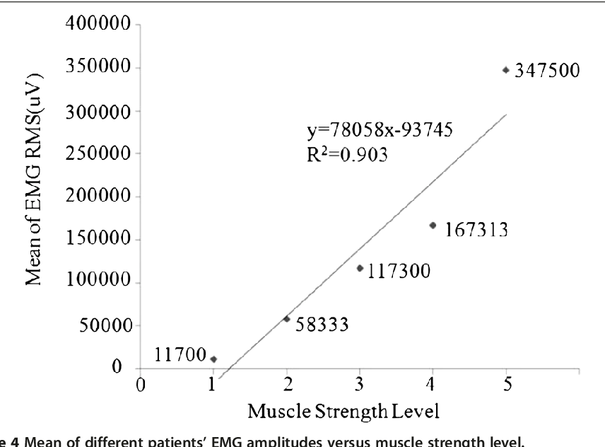 Relationship of EMG/SMG features and muscle strength level: an ...