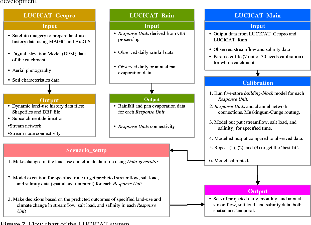 PDF] LUCICAT Live A modeling framework for predicting