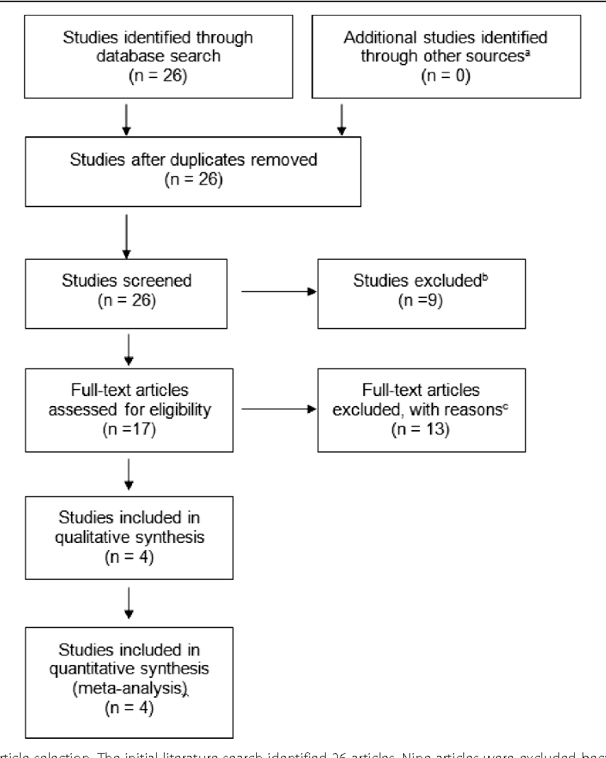 Figure 1 from Effect of oxandrolone therapy on adult height