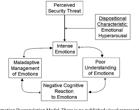 Understanding Generalized Anxiety >> Figure 4 From Current Theoretical Models Of Generalized