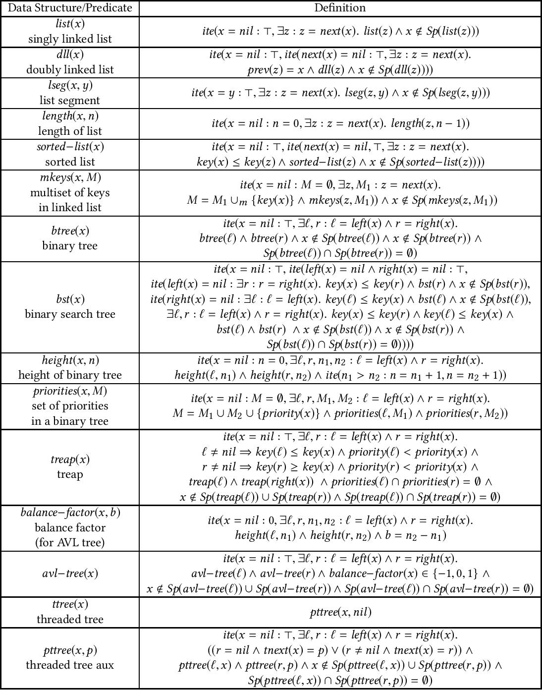 Order logic paper sample objectives in resume for summer job
