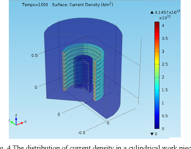 PDF] Induction Heating Process Design Using Comsol