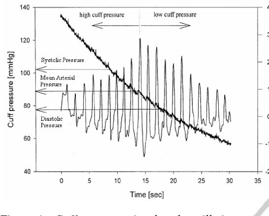 PDF] Visualization and Off-line Processing of Blood Pressure ...