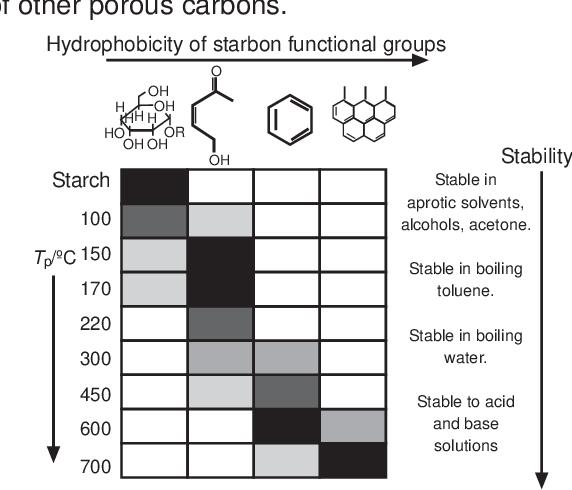Figure 1 from Bol. Grupo Español Carbón | Semantic Scholar