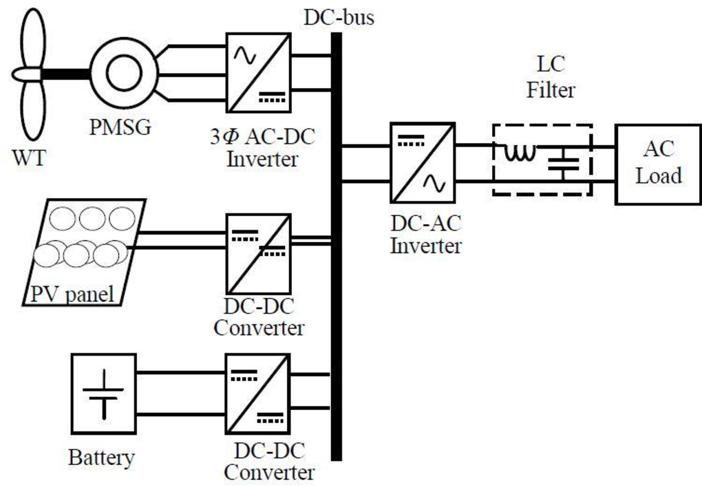 PDF] Energy management and control systems for hybrid wind